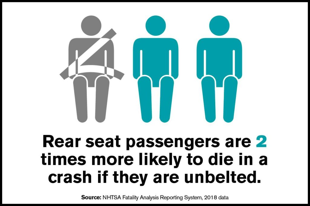 Infographic for the risks of not wearing a seat belt in the rear seats (NHTSA)